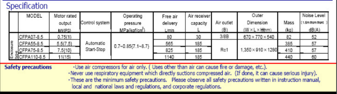 Specifications & Safety of Reciprocating Compressor